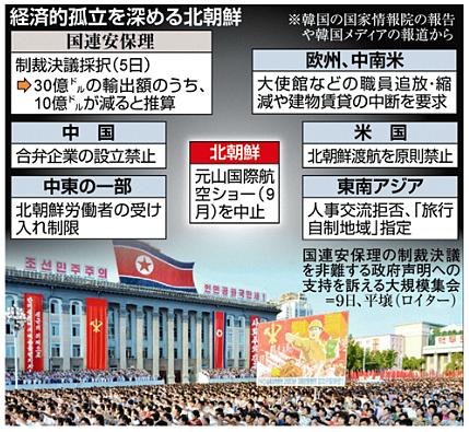 経済的孤立を深める北朝鮮