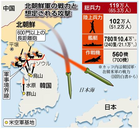 武力衝突なら…ソウルに9000発、1日で「火の海」 日本上空でVXも