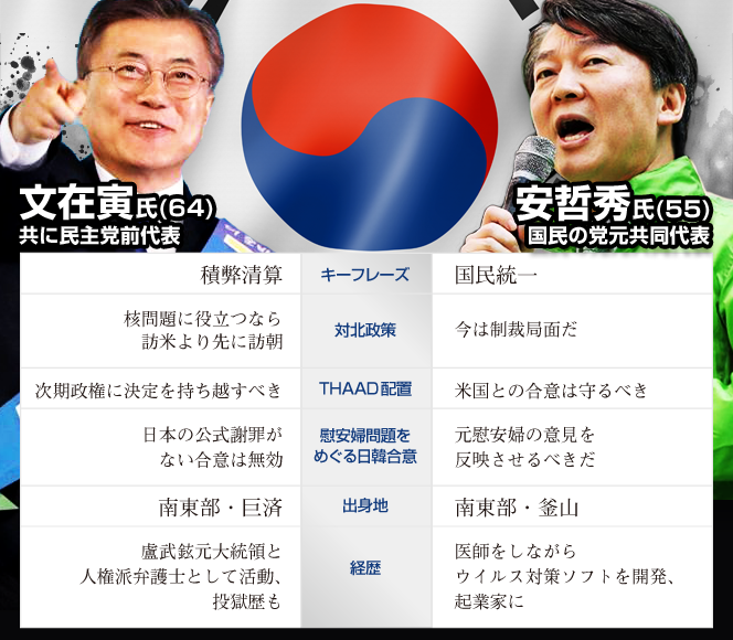 韓国大統領選:2強比較図
