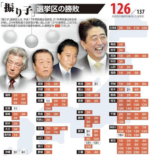 衆院選2014】自→民→自 振り子止...