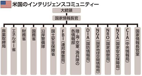 産経ニュース【テロとの戦い いかに備えるか】かくも脆弱な日本の情報組織 9機関4000人 でも指揮系統バラバラ…サイトナビゲーションニュース政治PR【テロとの戦い いかに備えるか】かくも脆弱な日本の情報組織 9機関4000人 でも指揮系統バラバラ…PRPRPRご案内PRPR「ニュース」のランキングPR産経スペシャル今週のトピックスPR