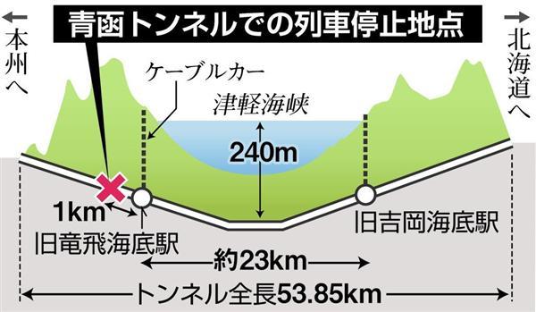 トンネル 青函 青函トンネルは自動車で通れる?青森(本州)から北海道の料金