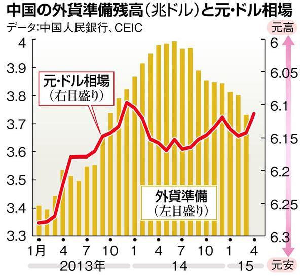 【お金は知っている】中国「利下げ」は経済自滅のシグナル ...