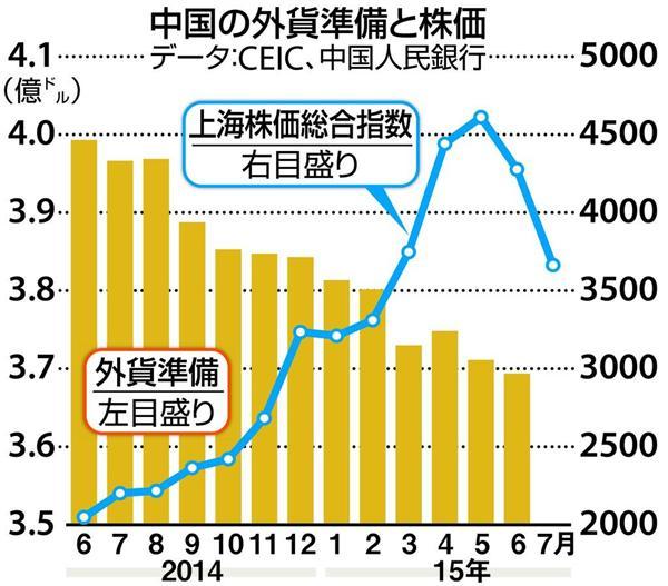 """【お金は知っている】崩壊する中国""""成長の方程式"""" 不動産 ..."""
