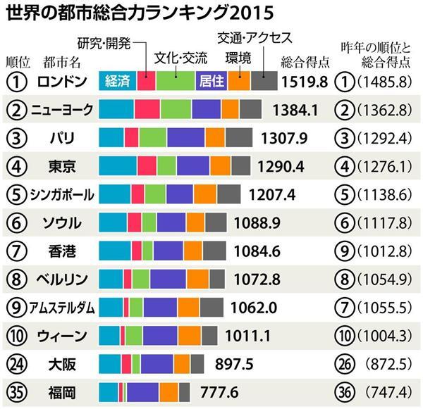 【世界都市ランキング】東京は今年も4位 パリ(3位)を超える ...