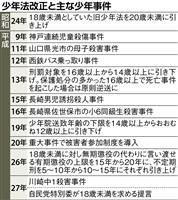【貳阡貳拾年 第7部 犯罪新時代(3)】議論されない「裁判員年齢」 18歳が18歳を裁…