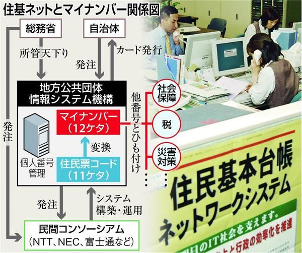 機構 情報 地方 システム 団体 公共