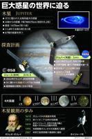 5a34a18d6eb25 科学 木星探査 日米欧が協調し謎解明へ オーロラ、氷の衛星に挑む ...