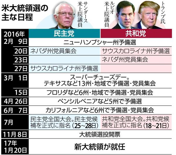 日程 大統領 選挙