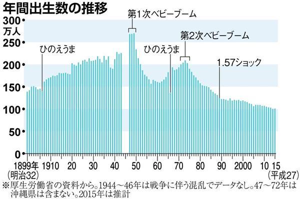 年間出生数の推移