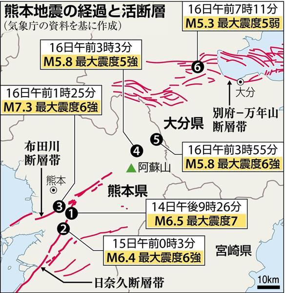 熊本地震の経過と活断層(気象庁の資料を基に作成)