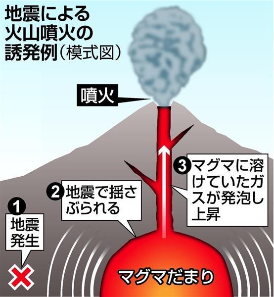 地震による火山噴火誘発の仕組み(模式図)