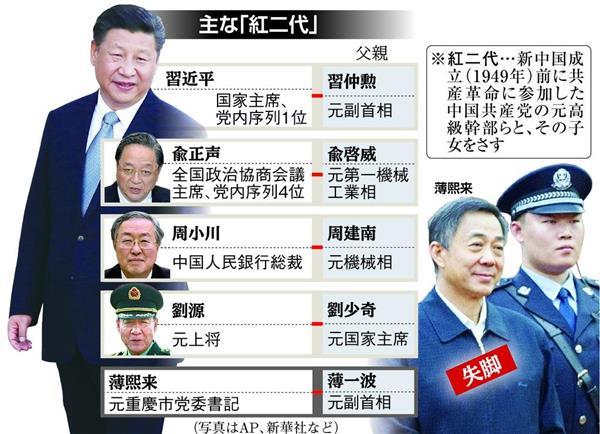 中国共産党の指導者世代