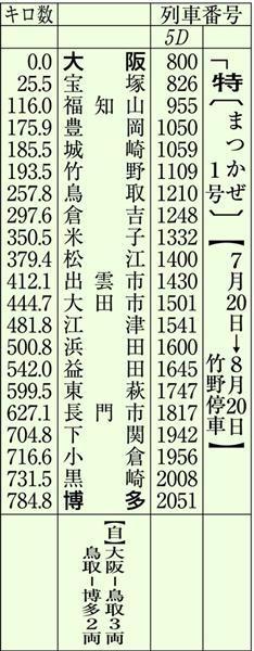 【鉄道アルバム\\列車のある風景】古き良き昭和の大阪駅 懐かし ...