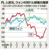 円、人民元、ウォンの対ドル相場の推移