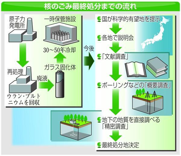 核 の ゴミ と は 「核のごみ」どこへ 知事、国民全体の課題:朝日新聞デジタル