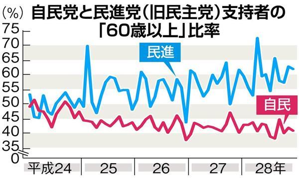 """【調査】民進党、支持層の62%が60歳以上の""""シルバー政党""""化 共産党をも上回る [無断転載禁止]©2ch.net YouTube動画>27本 ->画像>22枚"""