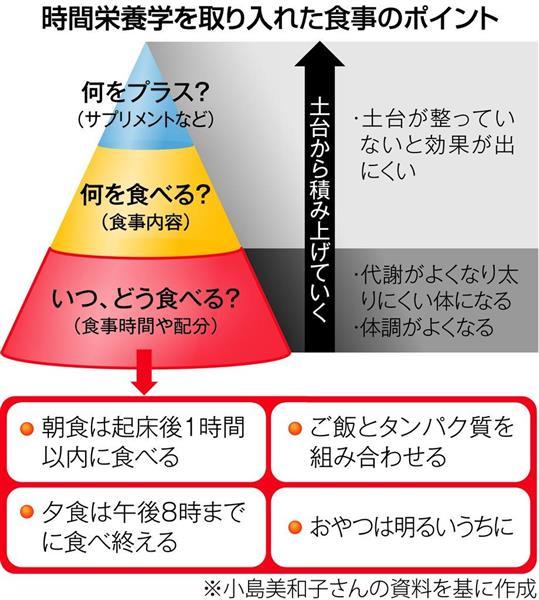 """STOP!メタボリックシンドローム】朝食抜くと肥満の原因に """"いつ ..."""