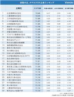 親も太鼓判押す「就職内定、オヤカクOK企業ランキング」上位30社の顔ぶれは? 一流商社…