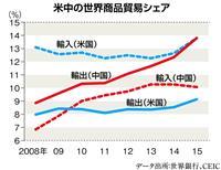 米中の世界商品貿易シェア(データ出処…世界銀行、CEIC)