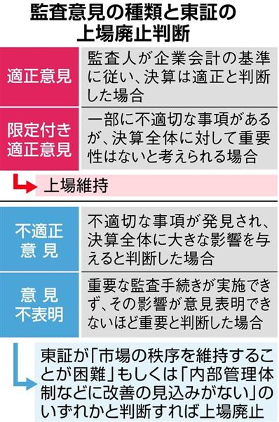 【水平垂直】東芝決算 上場廃止リスク上昇 - 産経ニュース