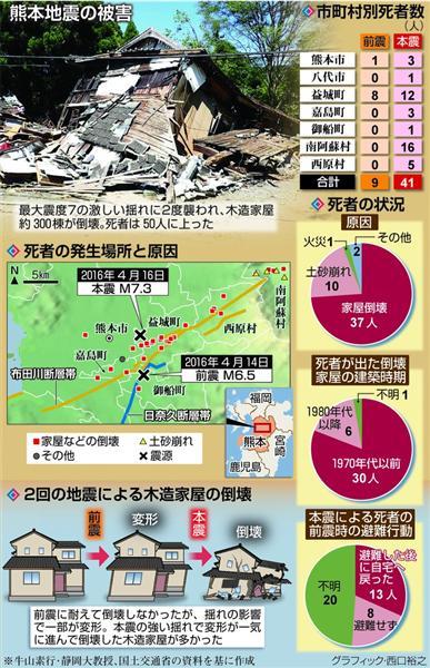 熊本 地震 前震 熊本地震|地震の前兆を捉える|MEGA地震予測