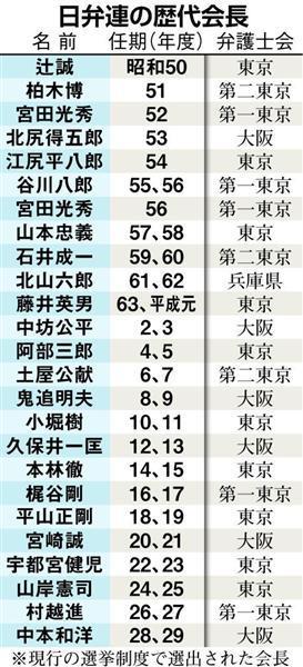 日弁連 会長 選挙