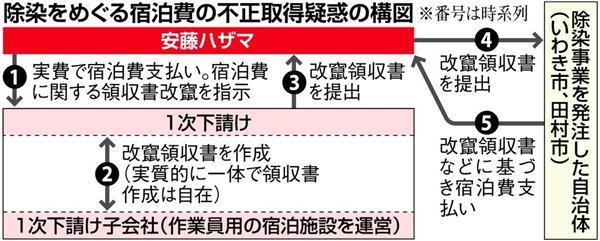 【福島】「知らねがった」 放射線量が高く住人が戻れない大熊町 町長の土地に「31億円の町役場」のあきれた復興計画 [無断転載禁止]©2ch.net->画像>18枚