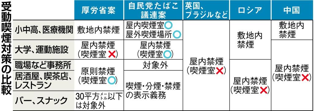 ニュースの深層】自民VS厚労も産経、朝日が同一…「世界最低」で東京 ...