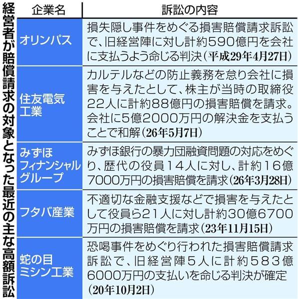 【保険】経営者の賠責補償わずか5億円、米国は100億円 東京海上日動調査©2ch.net->画像>3枚