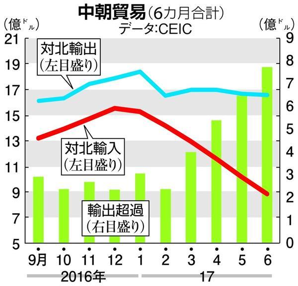 中朝貿易(6カ月合計)