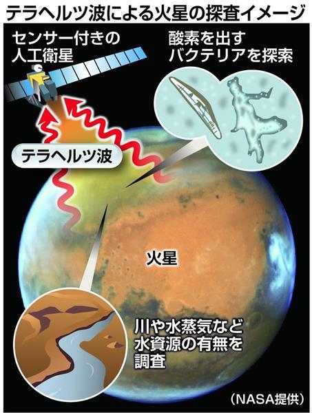 総務省、来年度から火星のテラヘ...