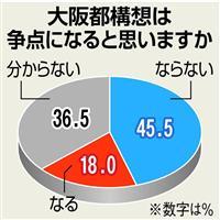 【堺市長選】「大阪都構想争点にならない」多数占める-堺市民200人アンケート かみあわ…