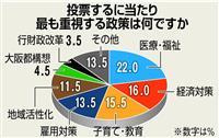 【堺市長選】都構想、堺市民には他人事? 争点見えづらく「橋下さんいなくなって選挙に関心…