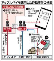【衝撃事件の核心】中国人組織の〝爆買い〟詐欺 アップルペイ悪用、留学生「買い子」グルー…