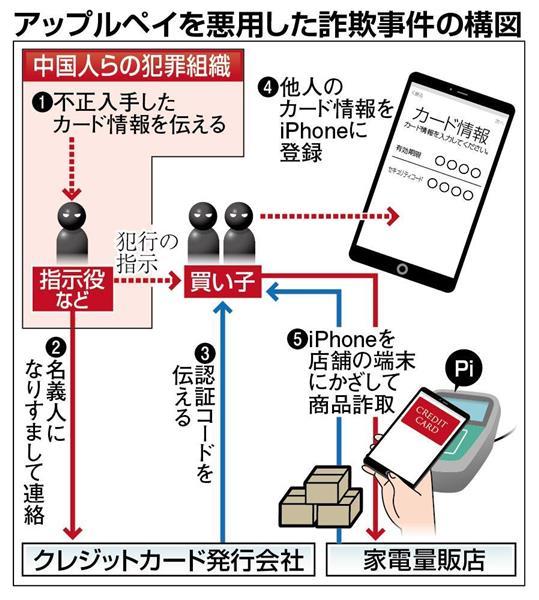 アップルベイを悪用した詐欺事件の構図