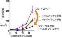 【坂口至徳の科学の現場を歩く】卵巣がん新治療カギ遺伝子を発見 ノーベル賞の抗寄生虫薬「…