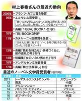 【ノーベル賞】文学賞めぐる10年…村上春樹さん、今年こそ? まだまだ?