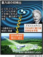 【ノーベル賞】相対性理論を裏付け アインシュタインが残した「最後の宿題」重力波で歴史的…