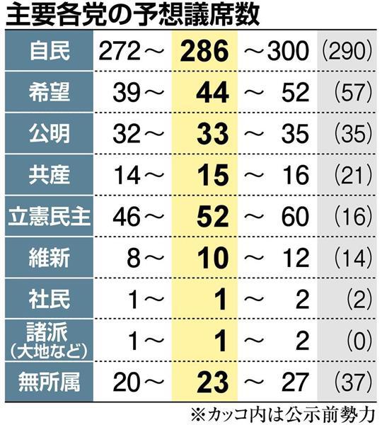 希望の党が絶望の党へ 立憲民主党を下回る議席数へ