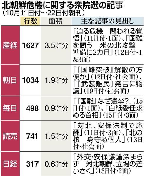 北朝鮮危機に関する衆院選の記事(10月11日付~22日付朝刊)