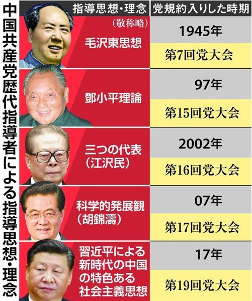 中国共産党大会】「習思想」党規...