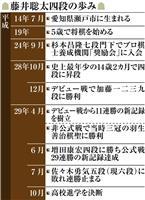 藤井聡太四段の歩み