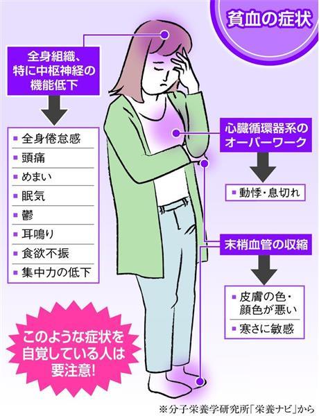 頭痛 い 貧血