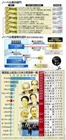 【NIE@産経・新聞で学ぼう(8)】ノーベル賞、日本人の活躍続く? 技術力や構想力…低…