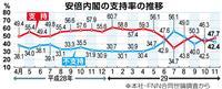 【産経・FNN合同世論調査】内閣支持率47・7% 2カ月ぶり不支持を上回る 改憲議論促…
