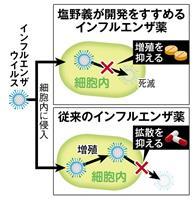 【ビジネスの裏側】大阪から世界へ 「ポスト・タミフル」のインフルエンザ新薬 塩野義製薬…