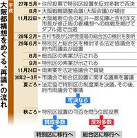 大阪都構想論戦「冬の陣」 特別区VS総合区、24日に法定協