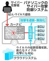 車へのサイバー攻撃防御システムを開発 パナ、侵入やウイルス検知