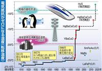 【理研が語る】日本人ノーベル賞受賞並みに盛り上がった「高温超伝導」発見 あれから31年…